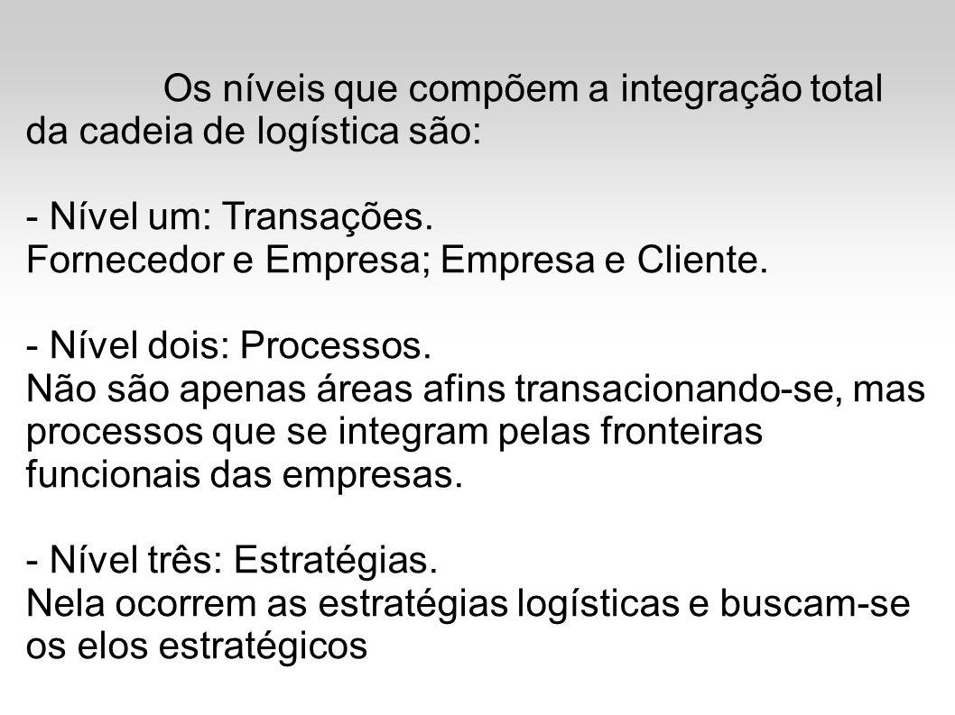 Os níveis que compõem a integração total da cadeia de logística são: