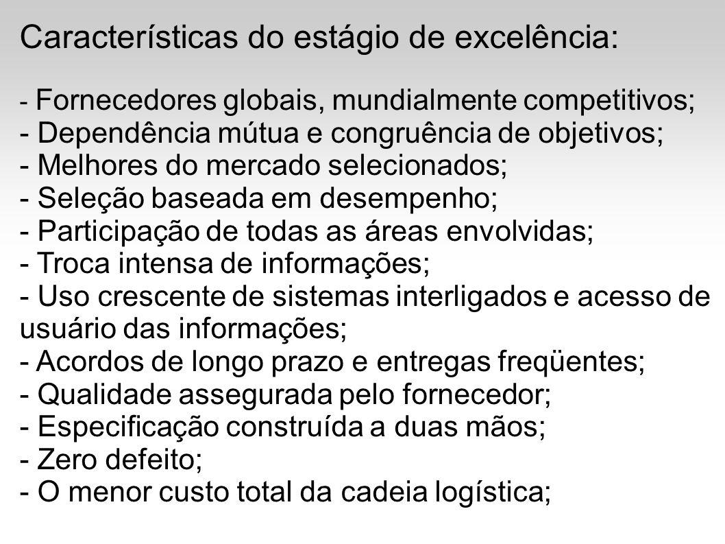 Características do estágio de excelência: