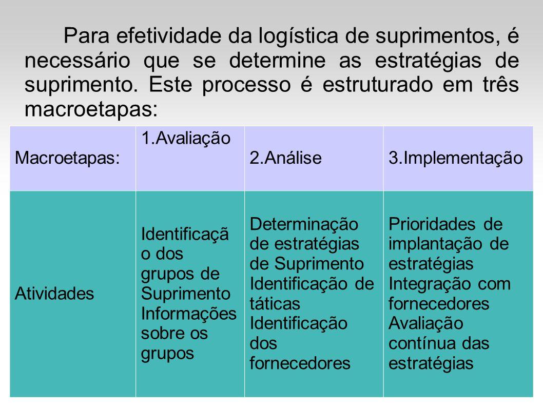 Para efetividade da logística de suprimentos, é necessário que se determine as estratégias de suprimento. Este processo é estruturado em três macroetapas: