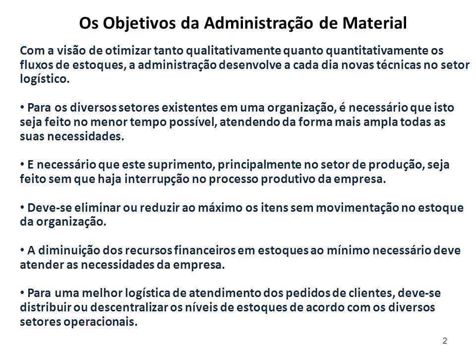 Os Objetivos da Administração de Material