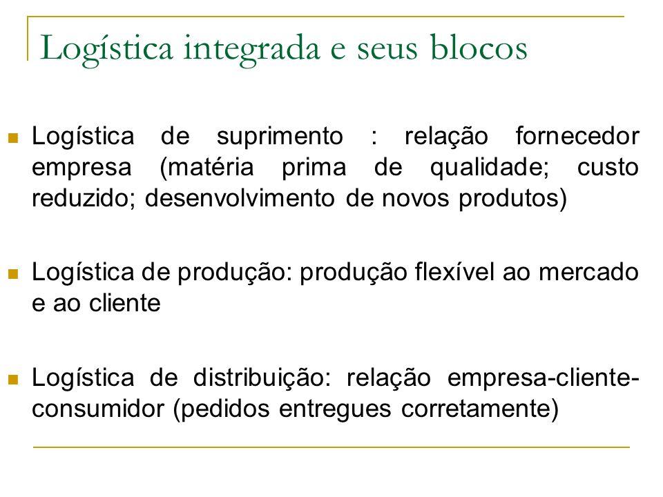 Logística integrada e seus blocos