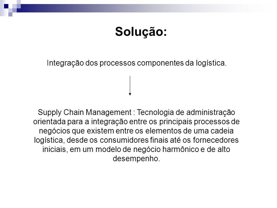 Solução: Integração dos processos componentes da logística.