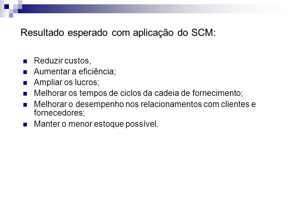 Resultado esperado com aplicação do SCM: