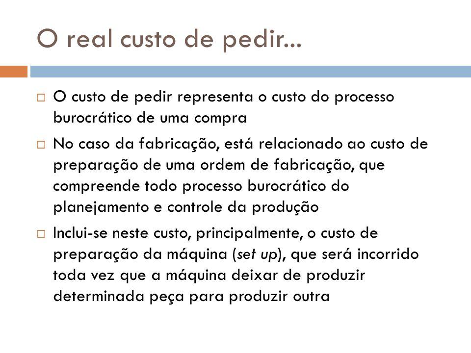O real custo de pedir... O custo de pedir representa o custo do processo burocrático de uma compra.