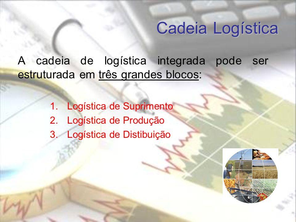 Cadeia Logística A cadeia de logística integrada pode ser estruturada em três grandes blocos: Logística de Suprimento.