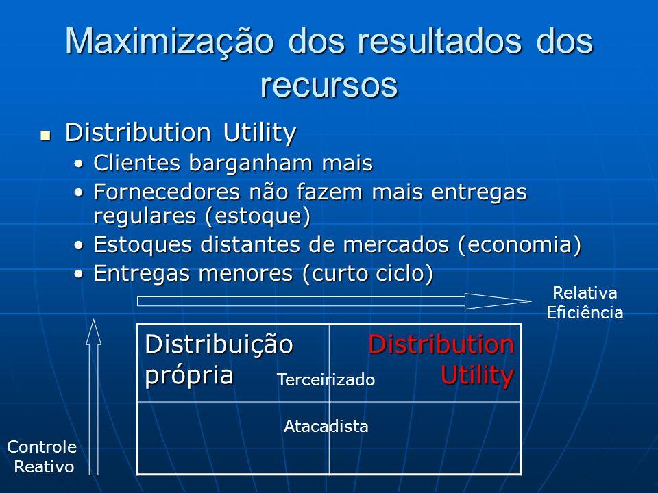 Maximização dos resultados dos recursos