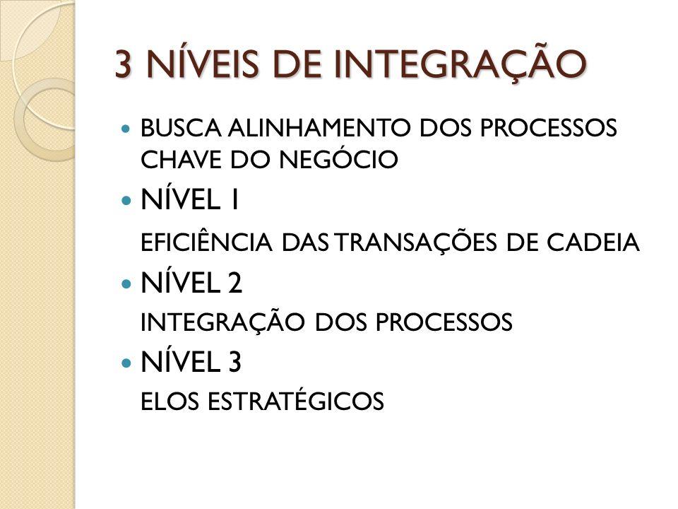 3 NÍVEIS DE INTEGRAÇÃO NÍVEL 1 EFICIÊNCIA DAS TRANSAÇÕES DE CADEIA