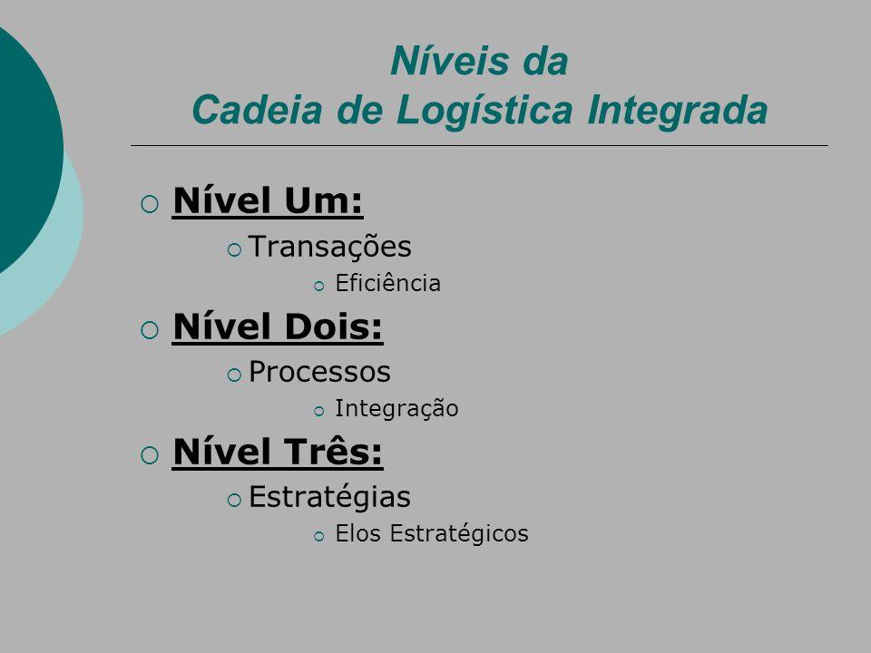 Níveis da Cadeia de Logística Integrada