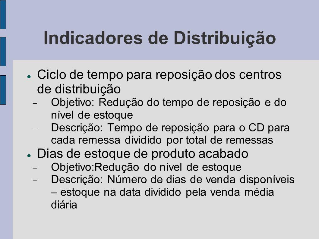 Indicadores de Distribuição