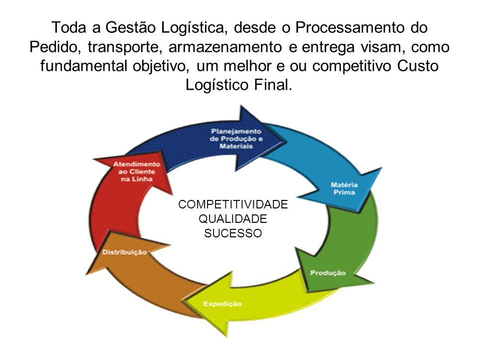 Toda a Gestão Logística, desde o Processamento do Pedido, transporte, armazenamento e entrega visam, como fundamental objetivo, um melhor e ou competitivo Custo Logístico Final.