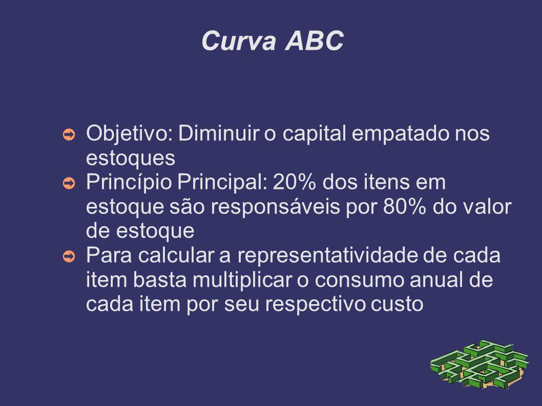 Curva ABC Objetivo: Diminuir o capital empatado nos estoques