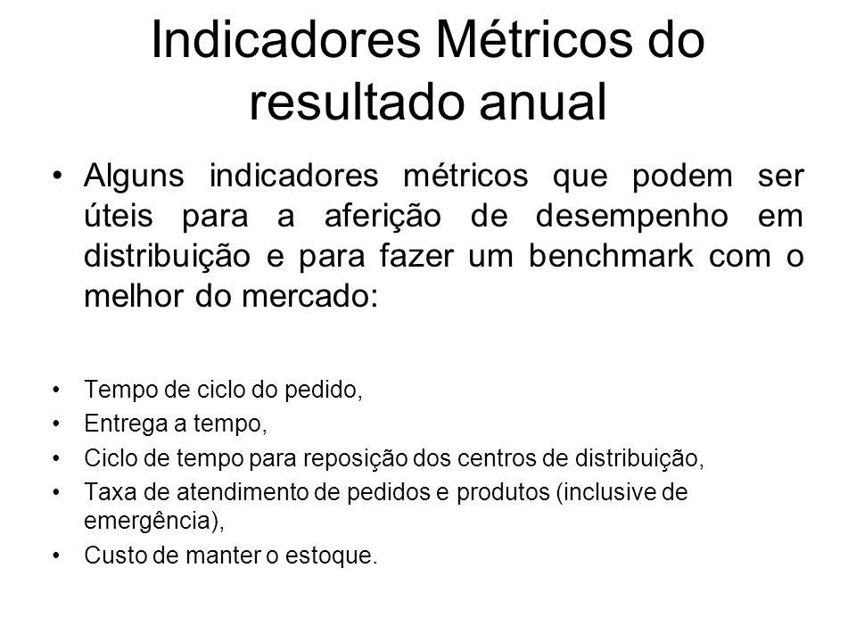 Indicadores Métricos do resultado anual