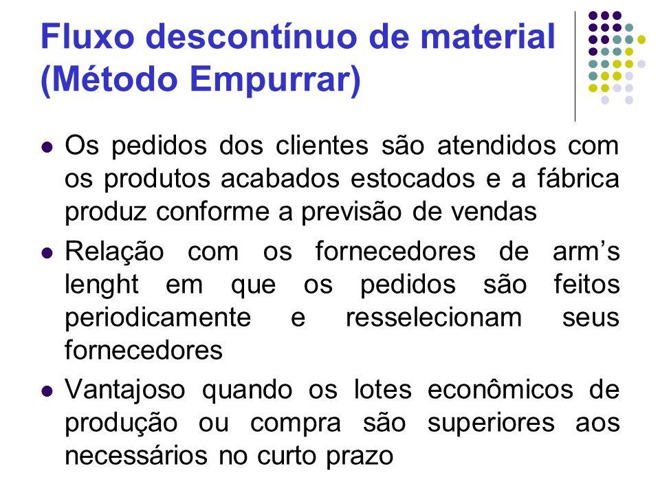 Fluxo descontínuo de material (Método Empurrar)