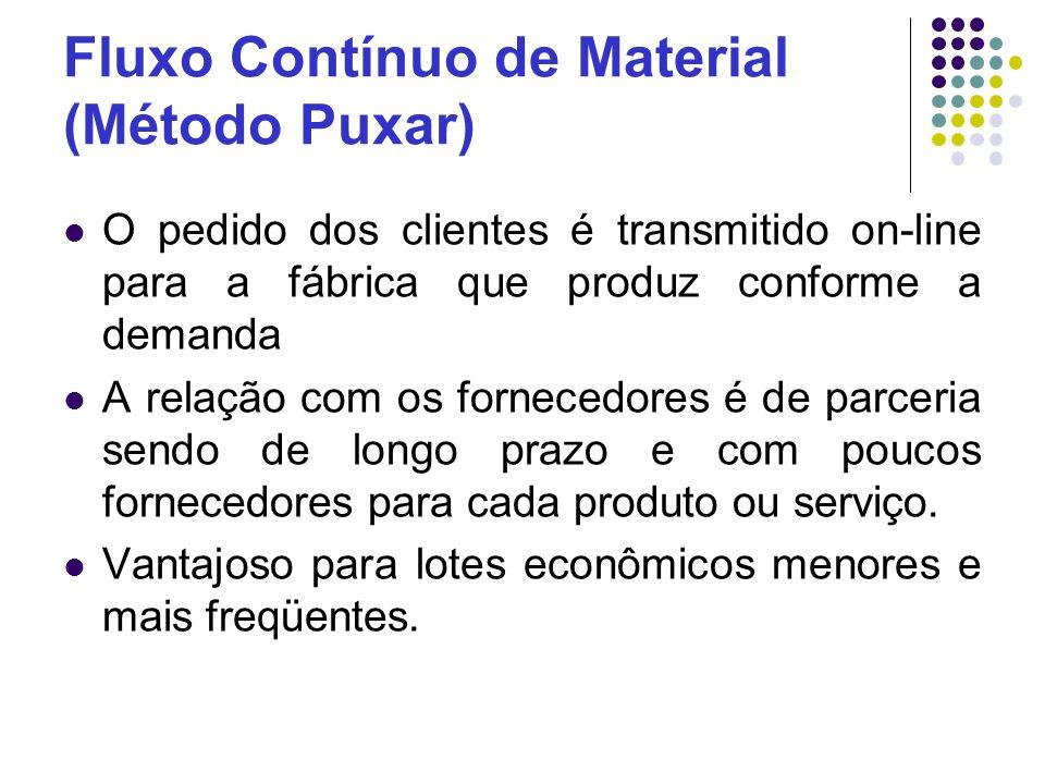 Fluxo Contínuo de Material (Método Puxar)