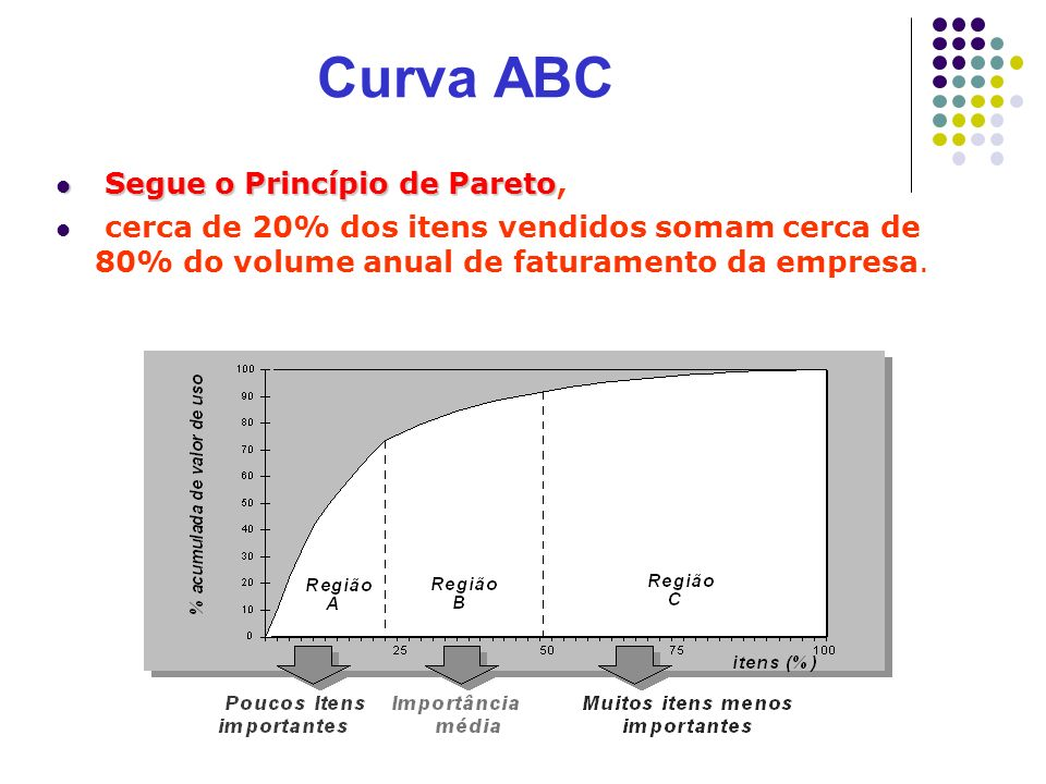 Curva ABC Segue o Princípio de Pareto,