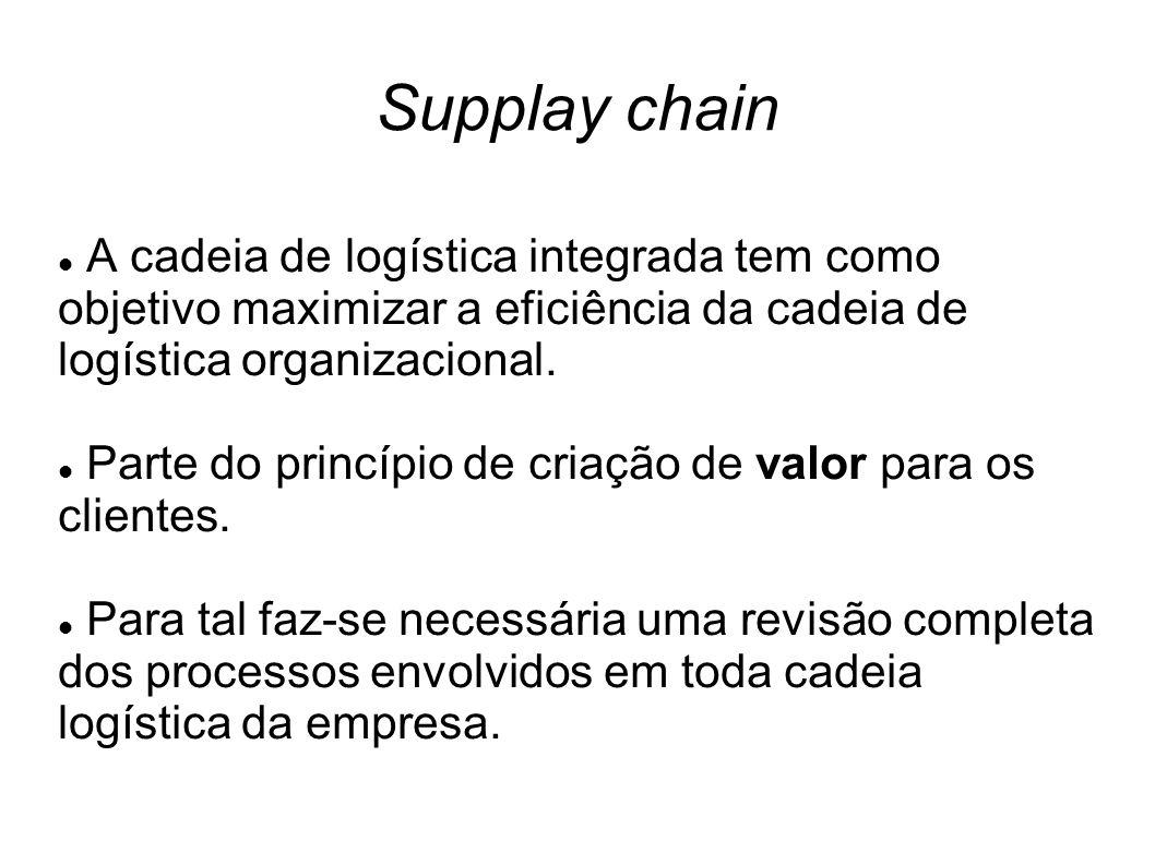 Supplay chain A cadeia de logística integrada tem como objetivo maximizar a eficiência da cadeia de logística organizacional.