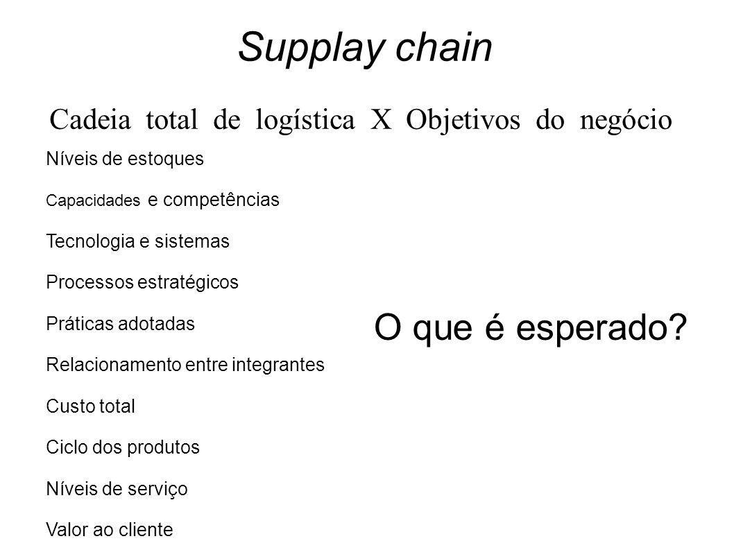 Cadeia total de logística X Objetivos do negócio