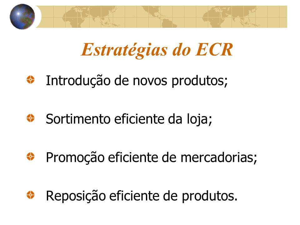 Estratégias do ECR Introdução de novos produtos;