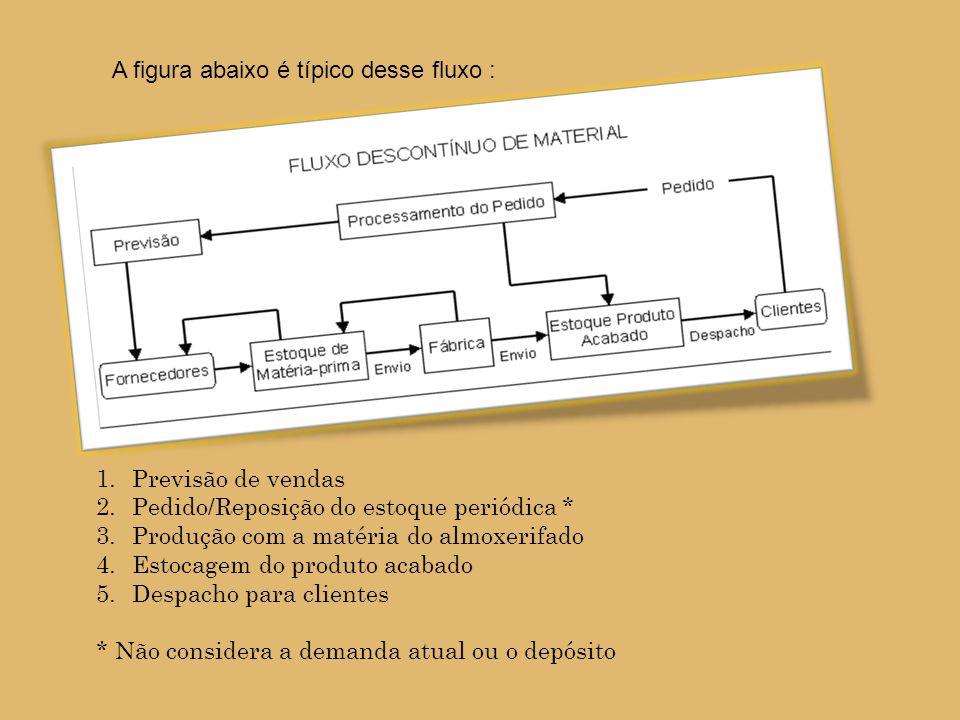 A figura abaixo é típico desse fluxo :