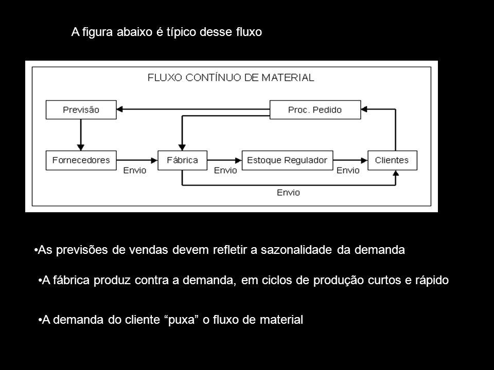 A figura abaixo é típico desse fluxo