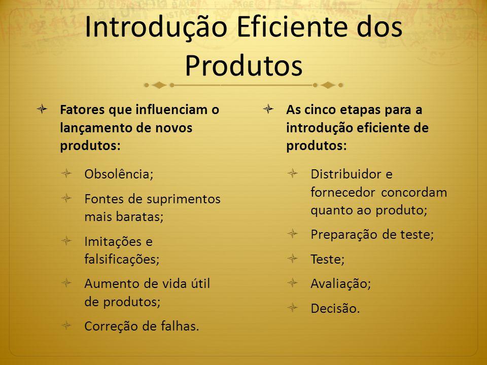Introdução Eficiente dos Produtos