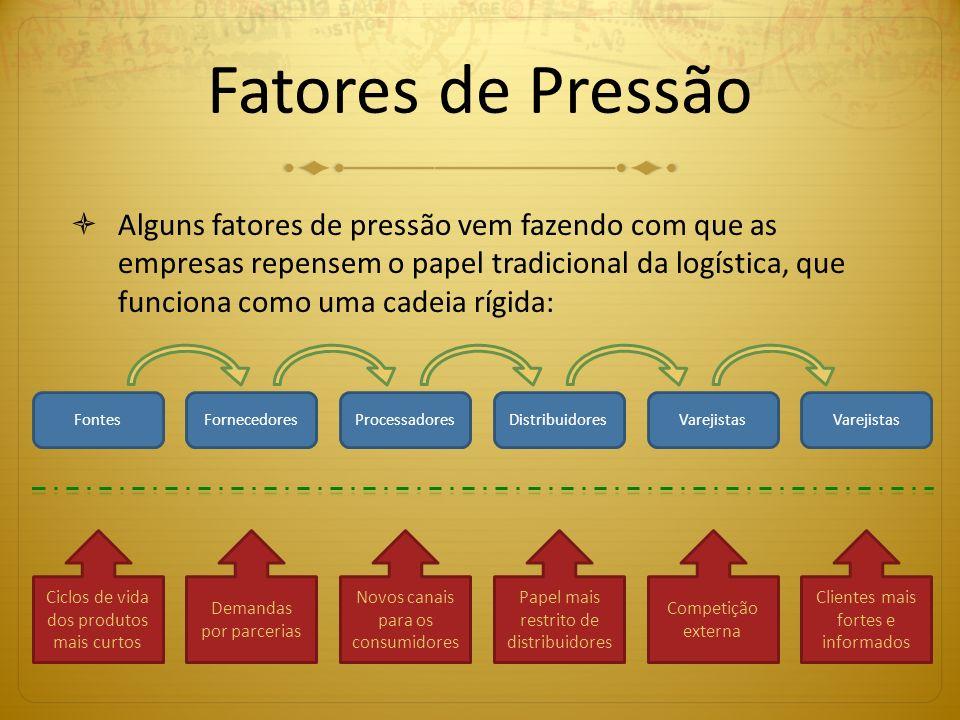Fatores de Pressão