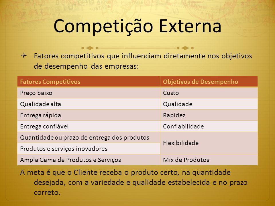 Competição Externa Fatores competitivos que influenciam diretamente nos objetivos de desempenho das empresas: