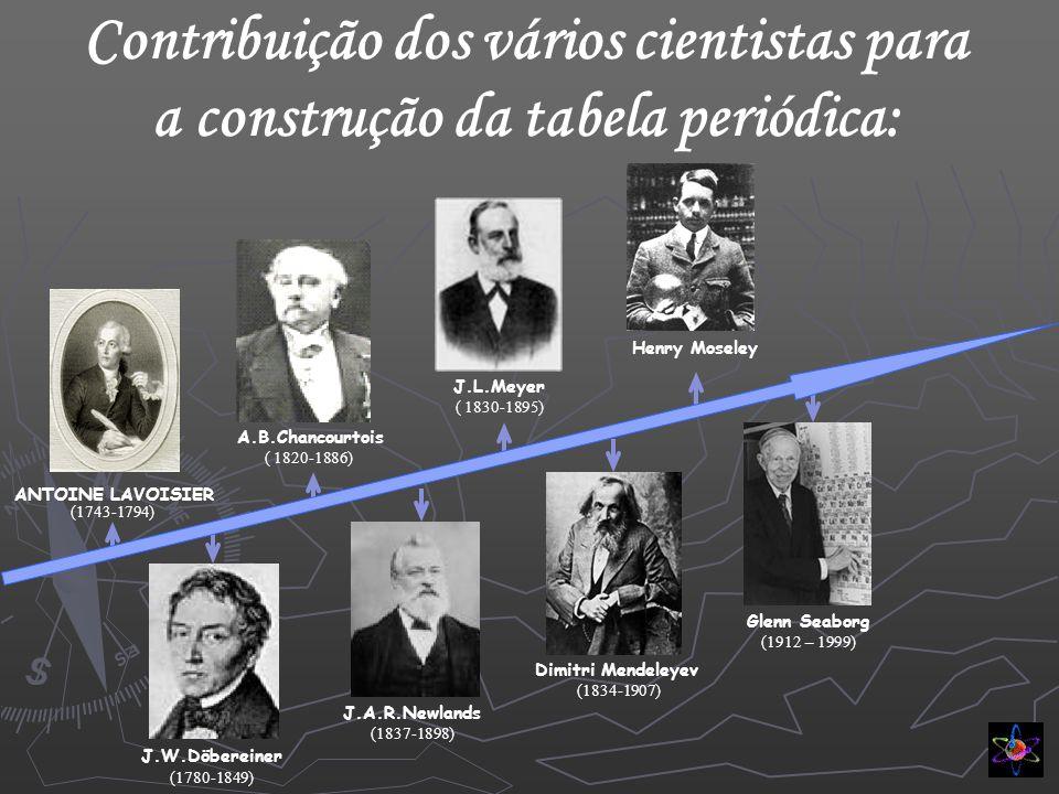 Contribuição dos vários cientistas para a construção da tabela periódica: