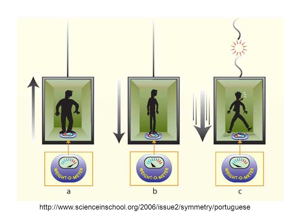 http://www.scienceinschool.org/2006/issue2/symmetry/portuguese