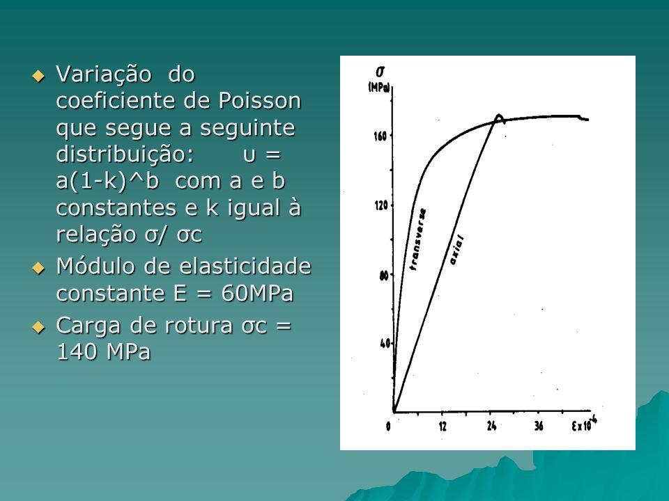 Variação do coeficiente de Poisson que segue a seguinte distribuição: υ = a(1-k)^b com a e b constantes e k igual à relação σ/ σc
