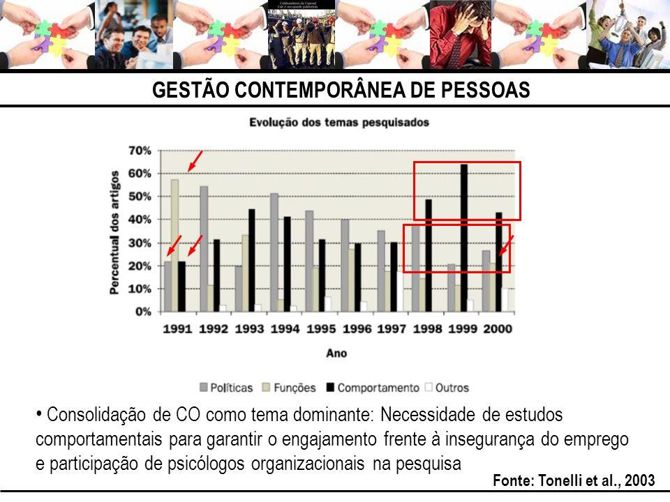 Consolidação de CO como tema dominante: Necessidade de estudos comportamentais para garantir o engajamento frente à insegurança do emprego e participação de psicólogos organizacionais na pesquisa