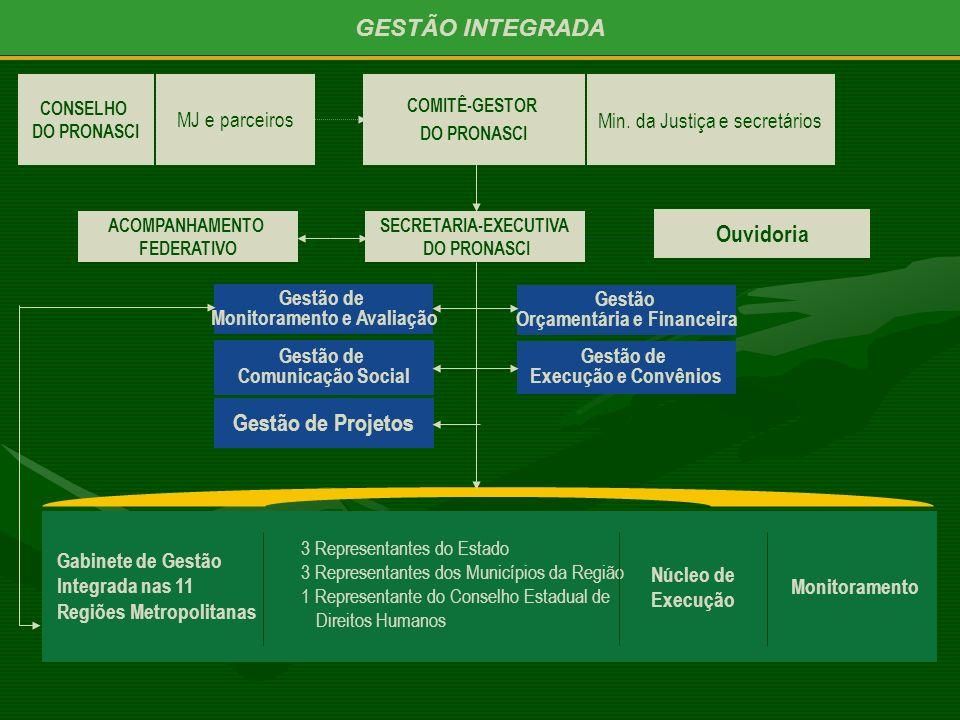 GESTÃO INTEGRADA Ouvidoria Gestão de Projetos MJ e parceiros