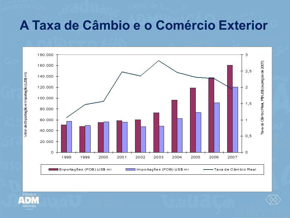 A Taxa de Câmbio e o Comércio Exterior
