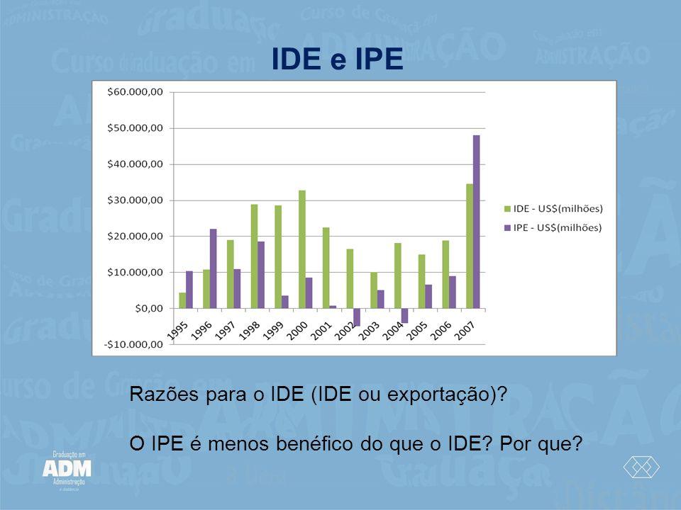 IDE e IPE Razões para o IDE (IDE ou exportação)