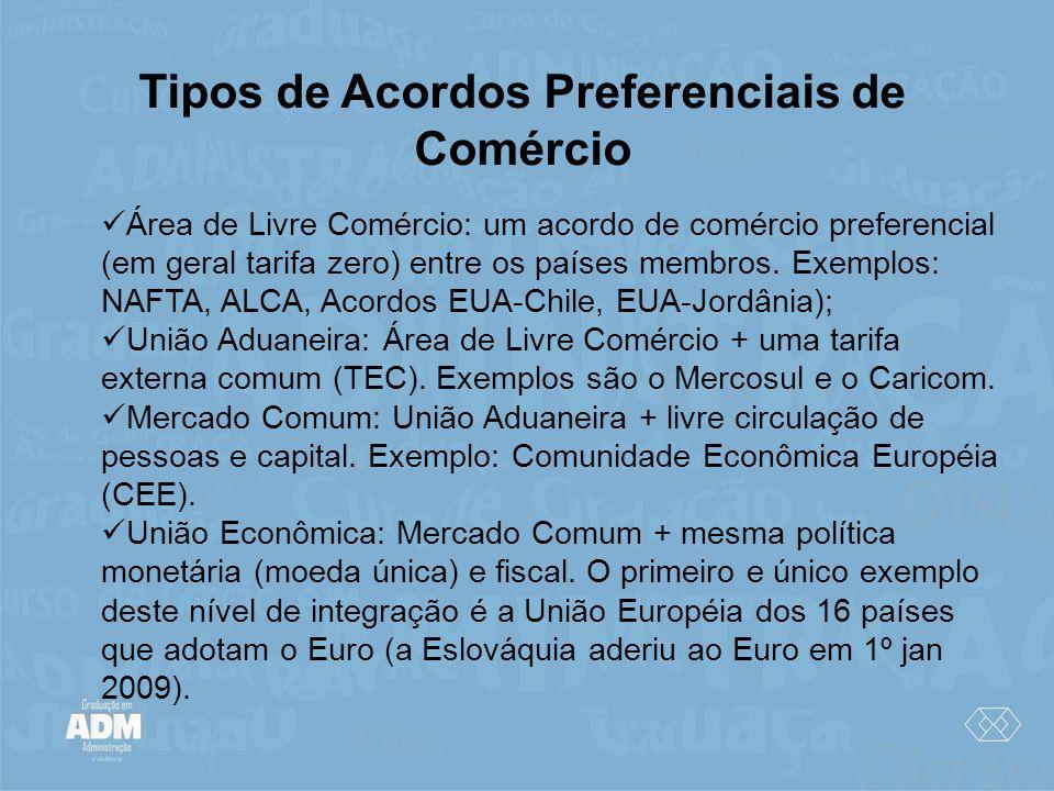 Tipos de Acordos Preferenciais de Comércio