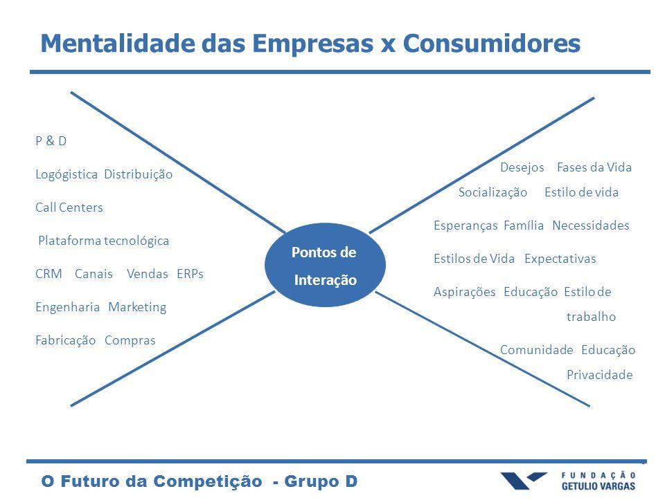 Mentalidade das Empresas x Consumidores
