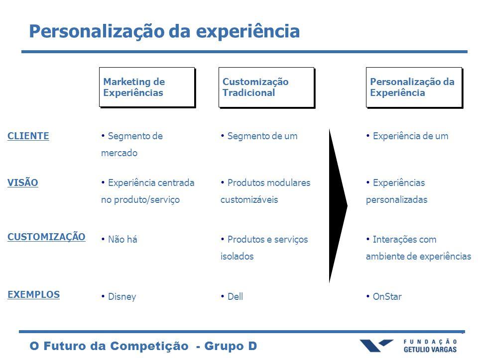 Personalização da experiência