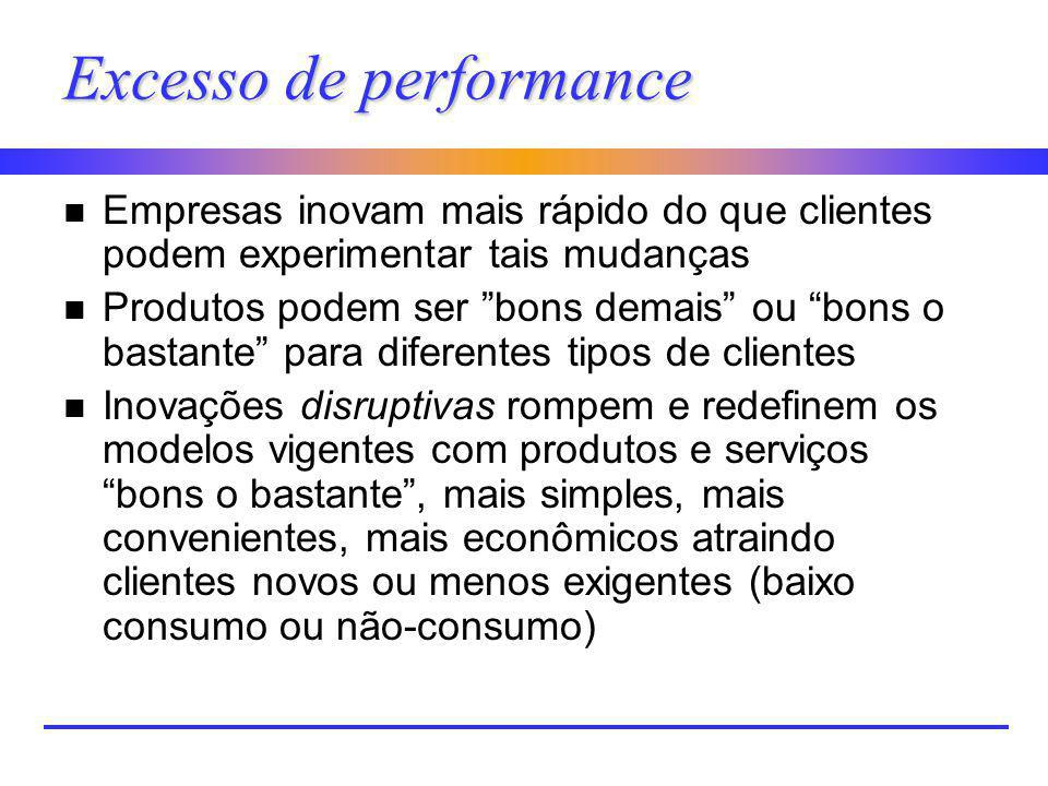 Excesso de performance