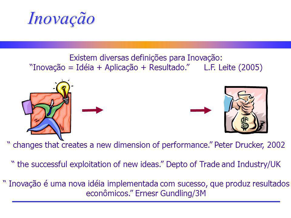 Inovação Existem diversas definições para Inovação: