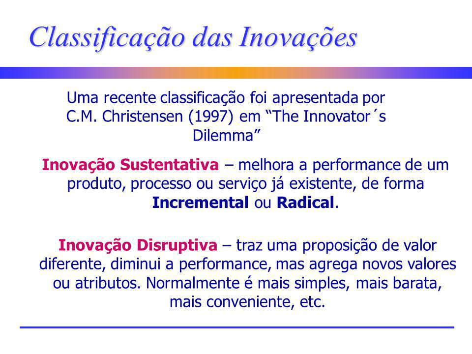 Classificação das Inovações