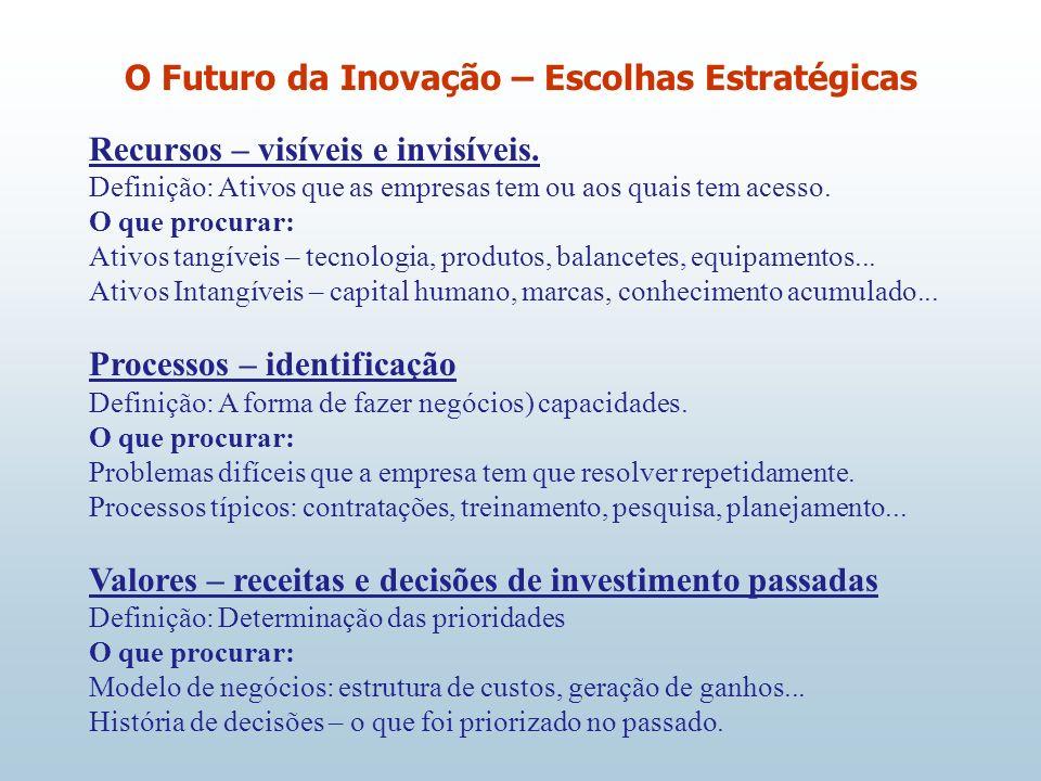 O Futuro da Inovação – Escolhas Estratégicas