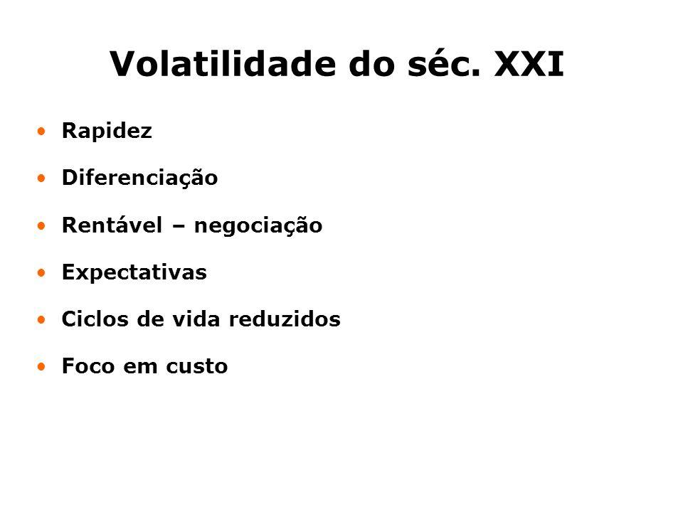 Volatilidade do séc. XXI