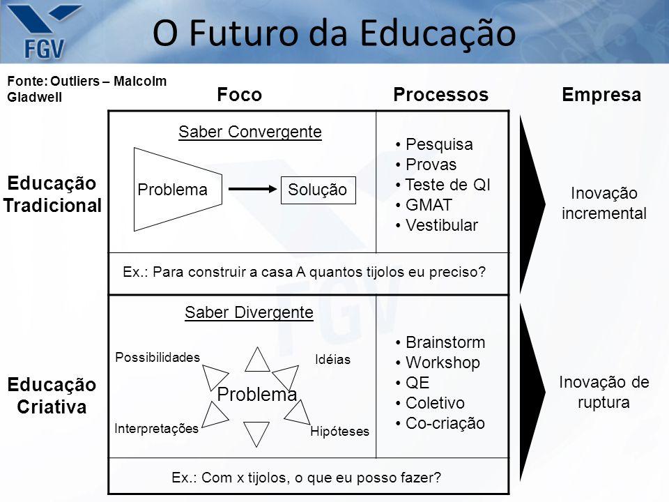 O Futuro da Educação Foco Processos Empresa Educação Tradicional