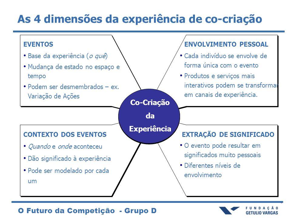 As 4 dimensões da experiência de co-criação