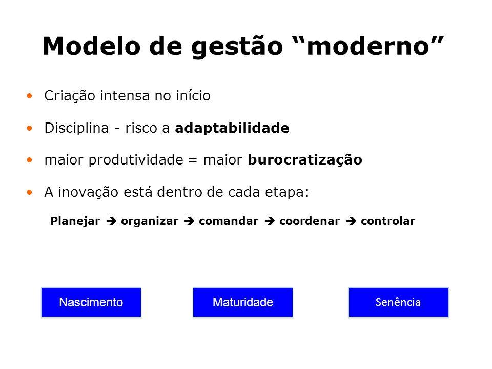 Modelo de gestão moderno