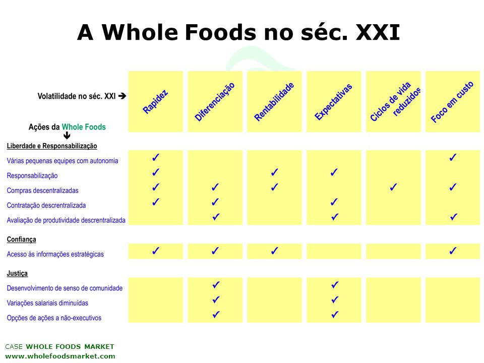 A Whole Foods no séc. XXI CASE WHOLE FOODS MARKET