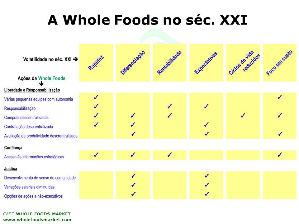 A Whole Foods no séc. XXI CASE WHOLE FOODS MARKET