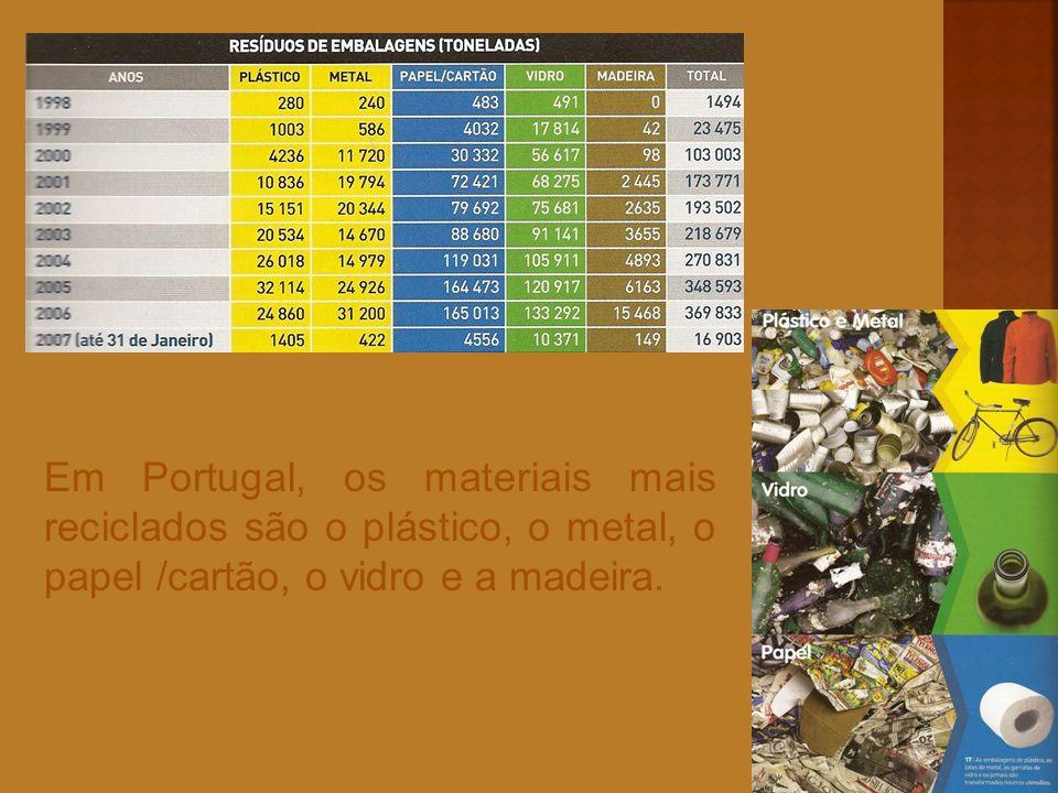 Em Portugal, os materiais mais reciclados são o plástico, o metal, o papel /cartão, o vidro e a madeira.