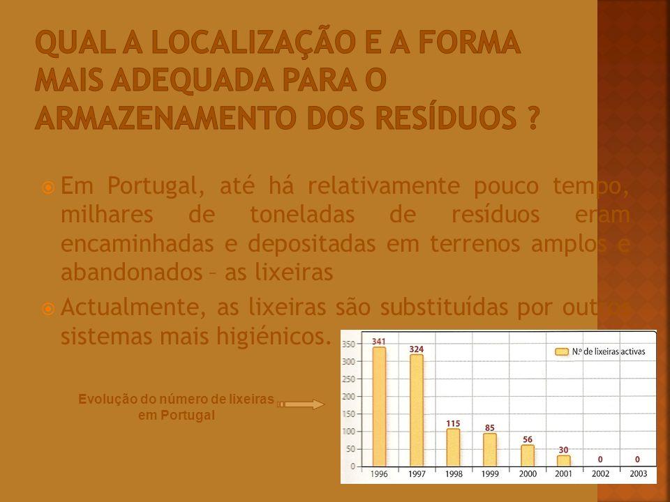 Evolução do número de lixeiras em Portugal