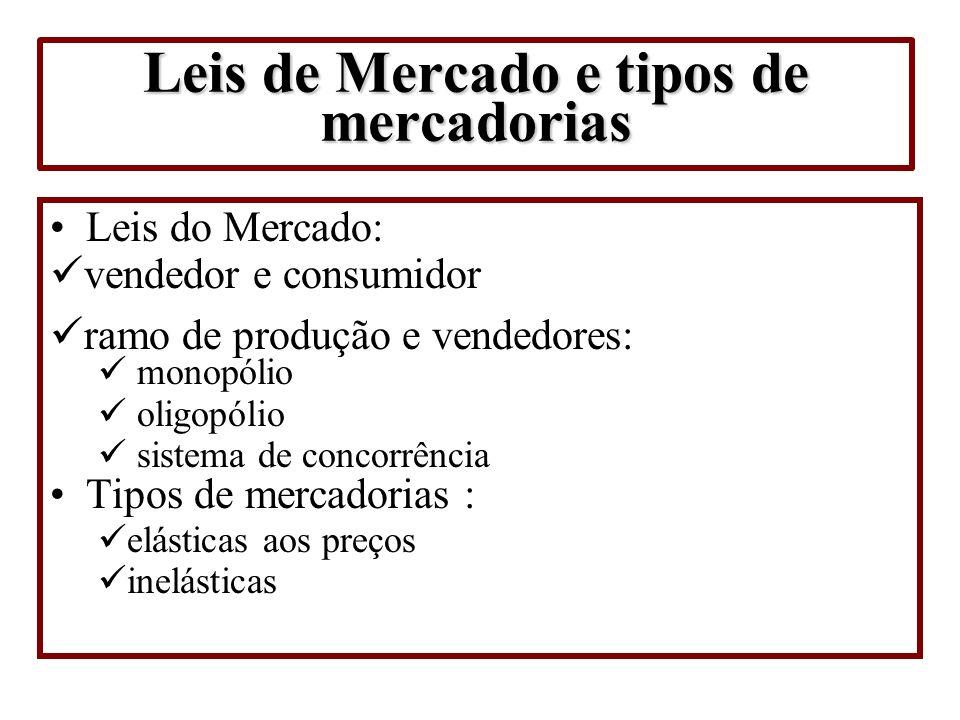 Leis de Mercado e tipos de mercadorias